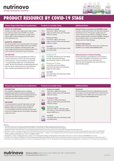 Covid-19 Stages - Product Ready Reckoner